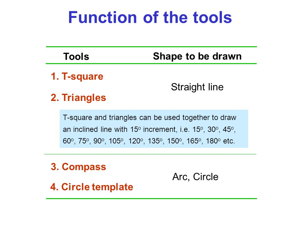 Straight line Arc, Circle 4. Circle template 1. T-square 2. Triangles 3. Compass Tools Shape to be drawn Function of the tools T-square and triangles