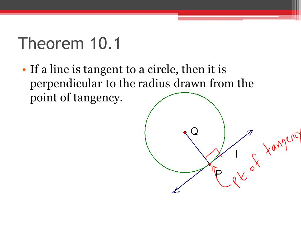 Theorem 10.1 If a line is tangent to a circle, then it is perpendicular to the radius drawn from the point of tangency.