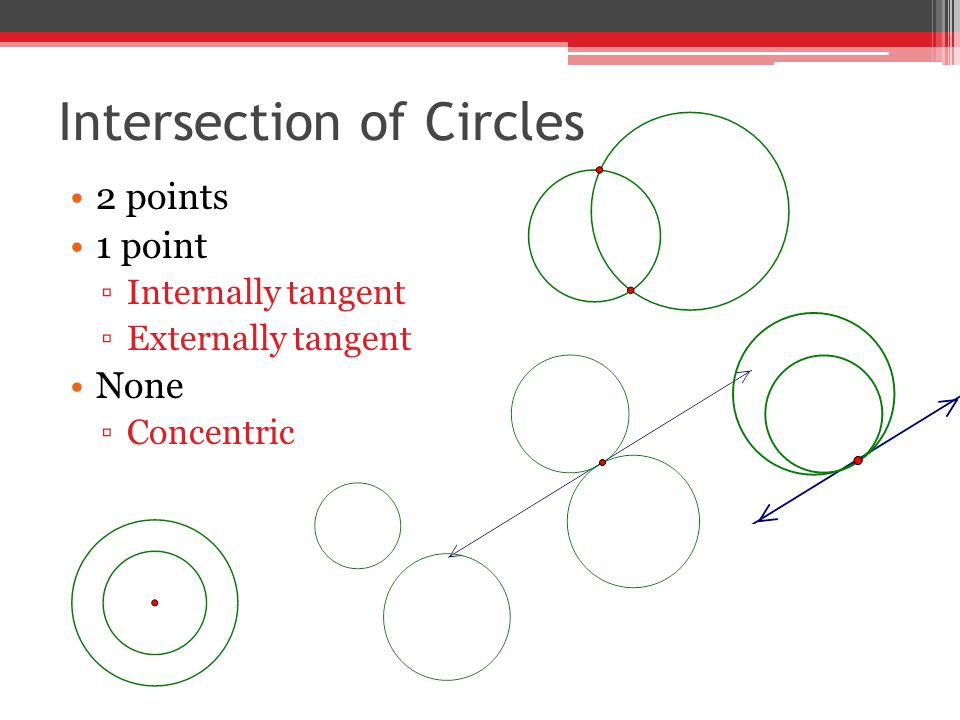Intersection of Circles 2 points 1 point ▫Internally tangent ▫Externally tangent None ▫Concentric