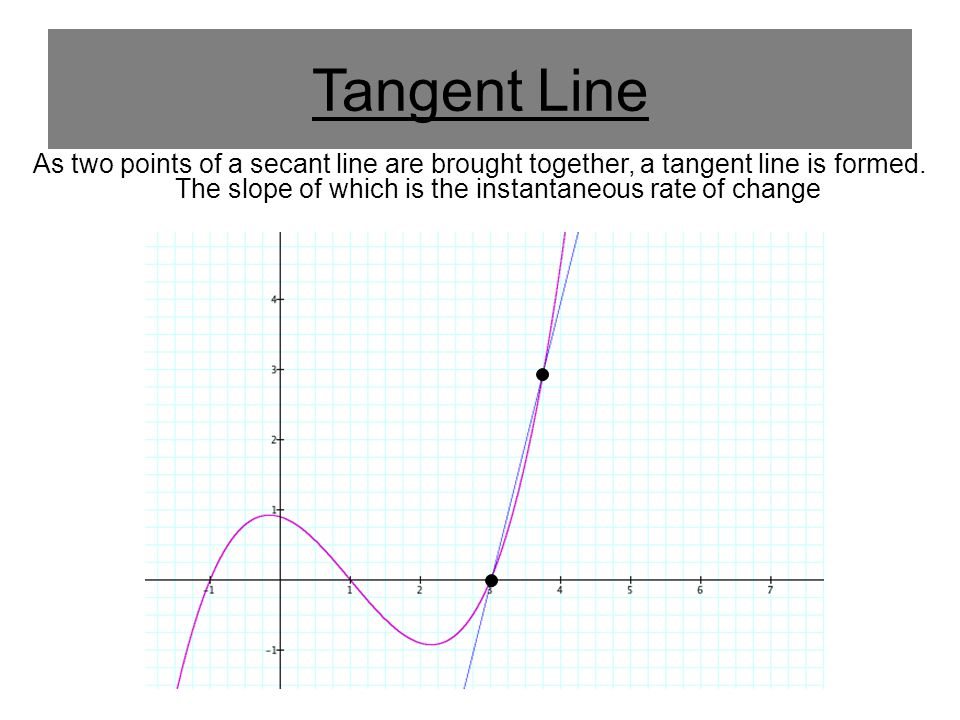 Tangent Line As two points of a secant line are brought together, a tangent line is formed. The slope of which is the instantaneous rate of change