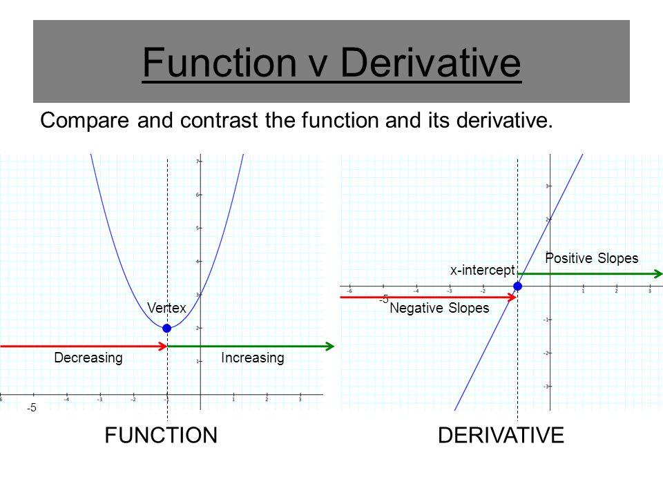 Function v Derivative Compare and contrast the function and its derivative. FUNCTIONDERIVATIVE -5 Vertex x-intercept Decreasing Negative Slopes Increa
