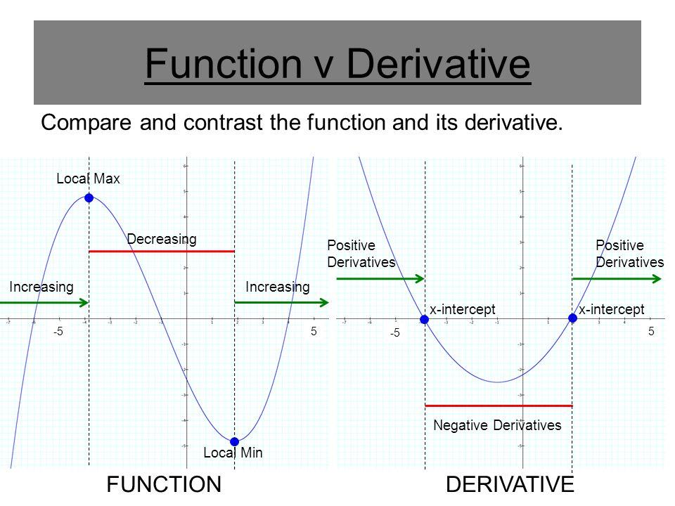 Function v Derivative Compare and contrast the function and its derivative. FUNCTIONDERIVATIVE -5 Local Max x-intercept Decreasing Negative Derivative