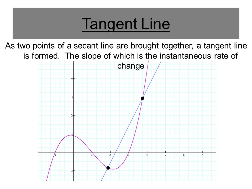 Example 3 Sketch a graph of the derivative of the function graphed below at left.