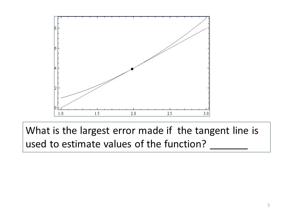 What is the largest error made if the tangent line is used to estimate values of the function? _______ 5