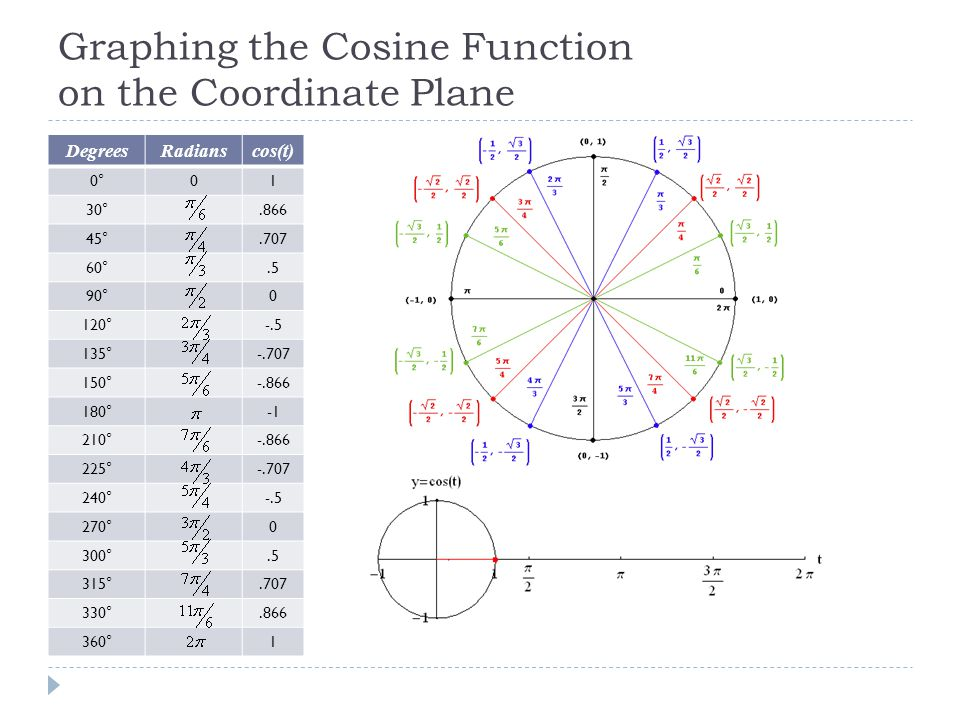 Graphing the Cosine Function on the Coordinate Plane DegreesRadianscos(t) 0°01 30°.866 45°.707 60°.5 90°0 120°-.5 135°-.707 150°-.866 180° 210°-.866 225°-.707 240°-.5 270°0 300°.5 315°.707 330°.866 360°1