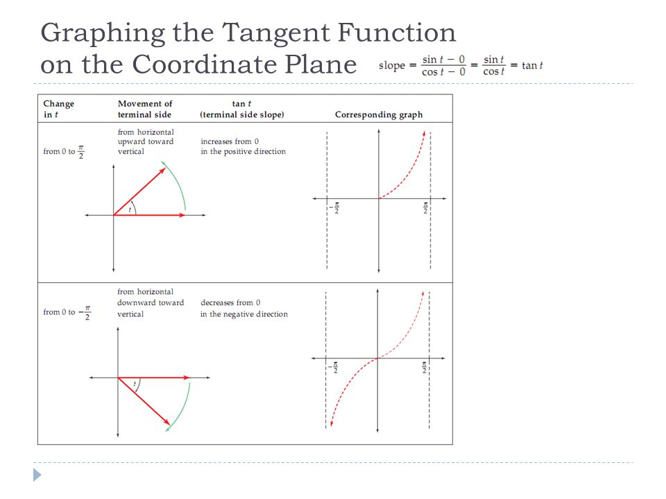 Graphing the Tangent Function on the Coordinate Plane