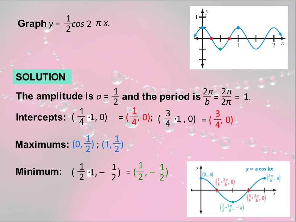 SOLUTION Graph y = cos 2 π x. 1 2 The amplitude is a = 1 2 and the period is 2 b π = 2 π = 2π2π 1. Intercepts: ( 1, 0) 1 4 = (, 0); 1 4 ( 1, 0) 3 4 =