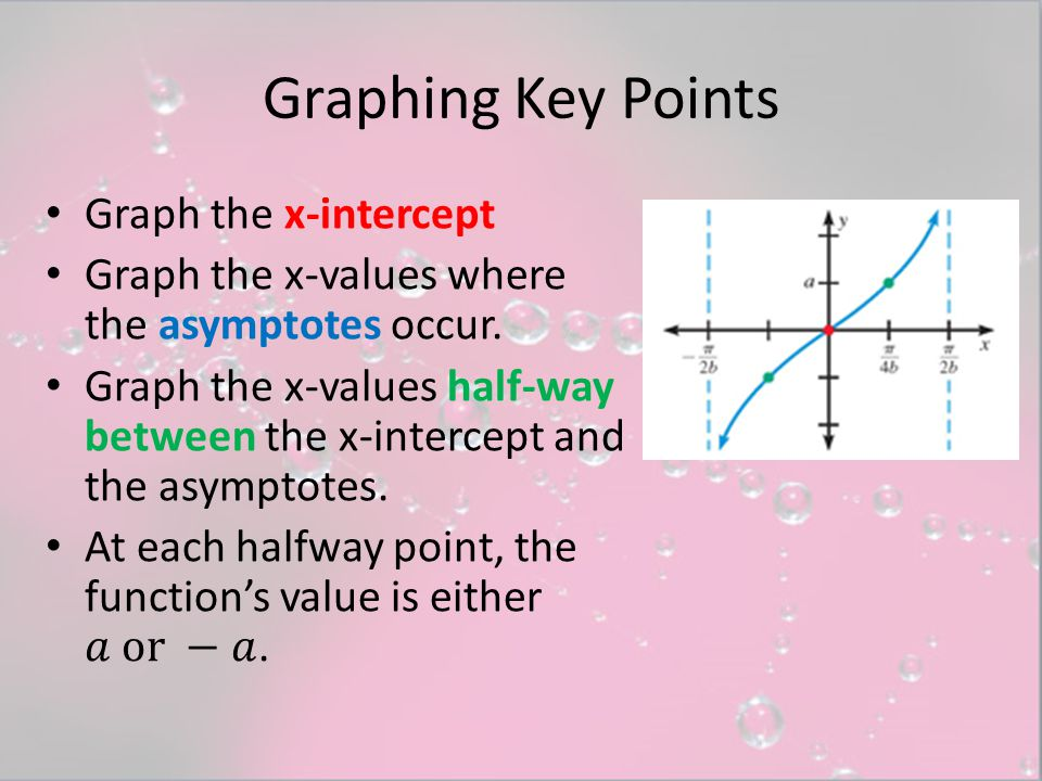 Graphing Key Points