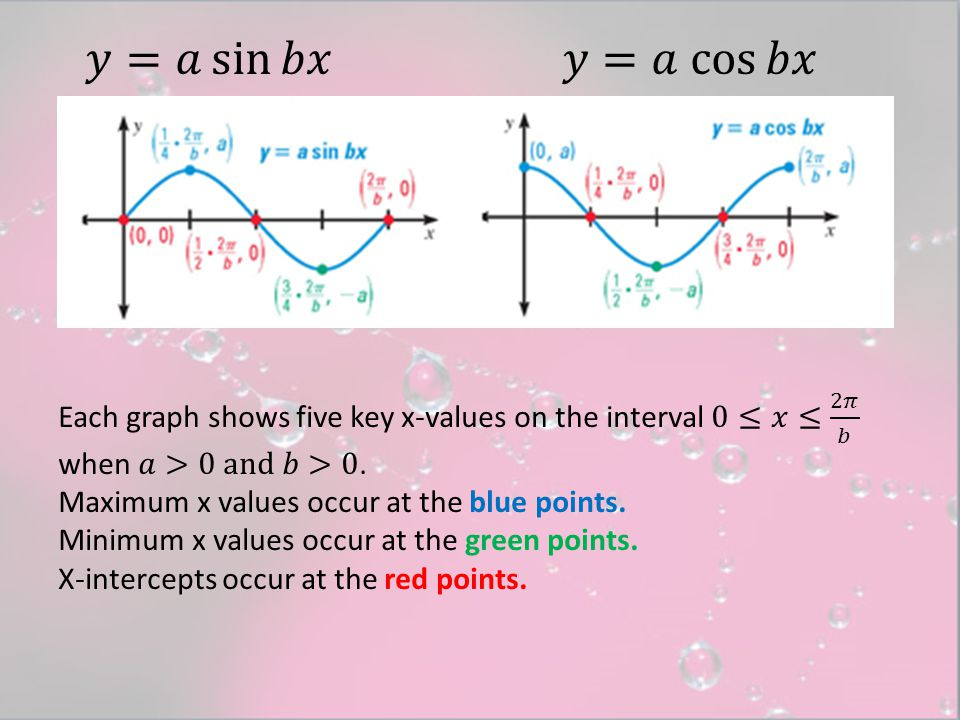 SOLUTION Graph y = cos 2 π x.1 2 The amplitude is a = 1 2 and the period is 2 b π = 2 π = 2π2π 1.