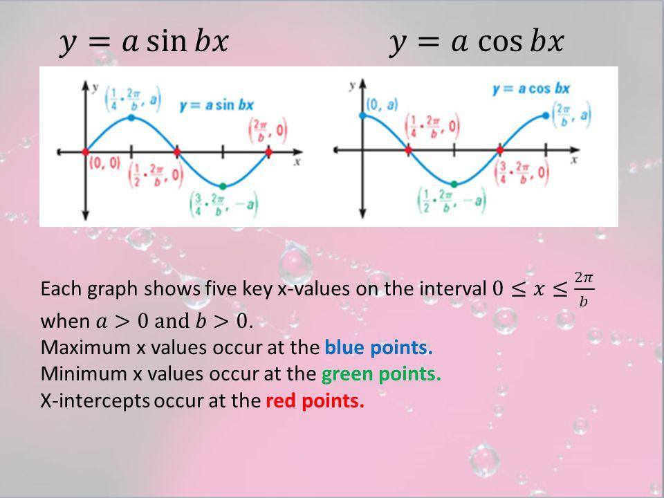 Graph (a) y = 4 sin x SOLUTION 2 b π = 2 1 π = 2π.2π.a.