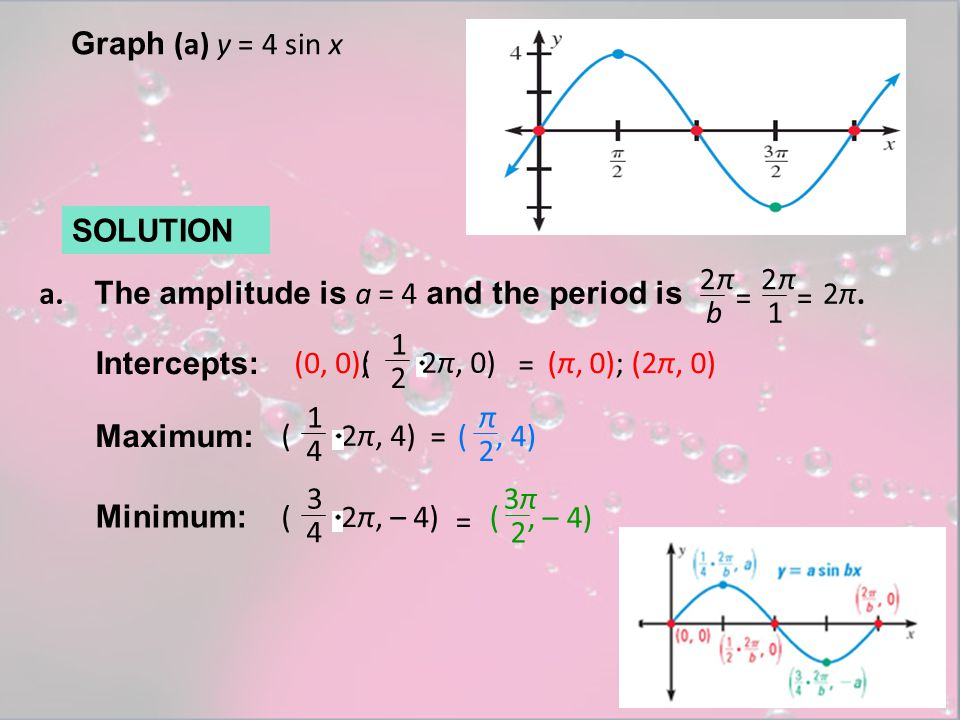 Graph (a) y = 4 sin x SOLUTION 2 b π = 2 1 π = 2π.2π.a. The amplitude is a = 4 and the period is Intercepts: (0, 0); 1 2 ( 2π, 0) (π, 0); (2π, 0) = Ma