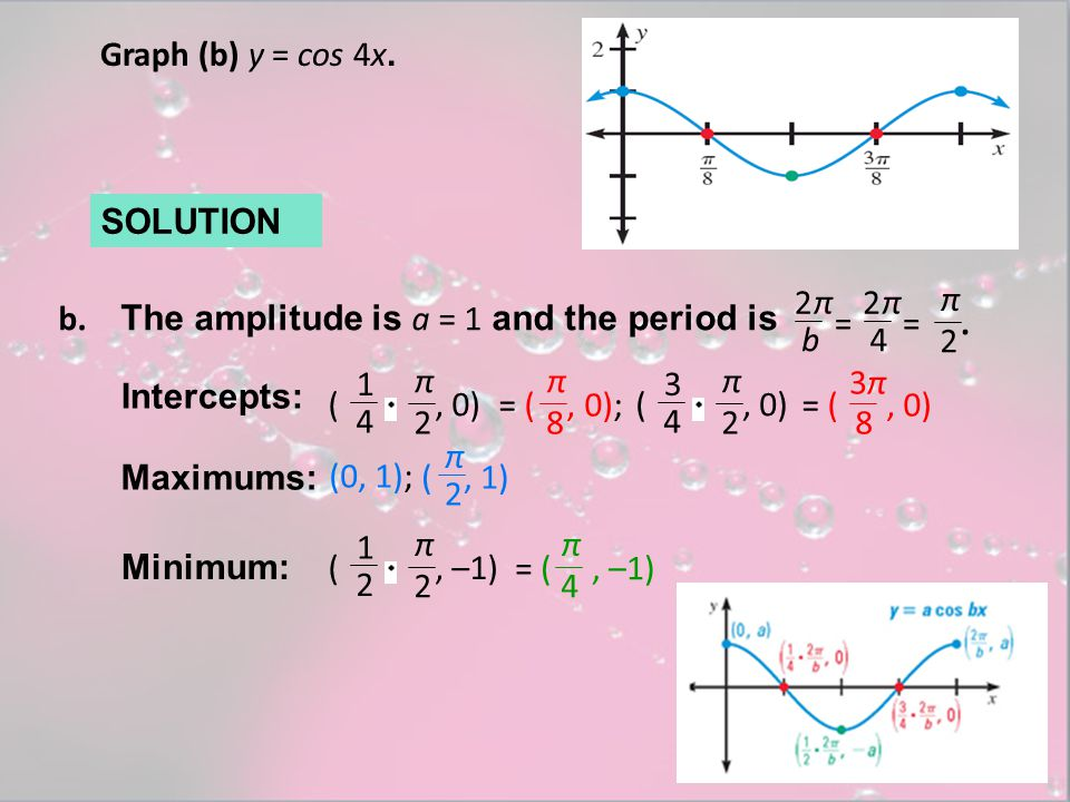 Graph the function.1.