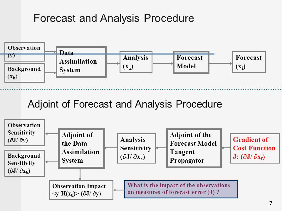 38 Adjoint method accuracy Quantitative accuracy best for small perturbations and short forecasts Often, qualitatively useful information can be obtained for large perturbations in forecasts as long as 3-5 days…for example, when applied to mid- latitude winter storms – synoptic-scales Accuracy is less for highly non-linear flows and smaller-scales Adjoint accuracy is equivalent to that of the TLM