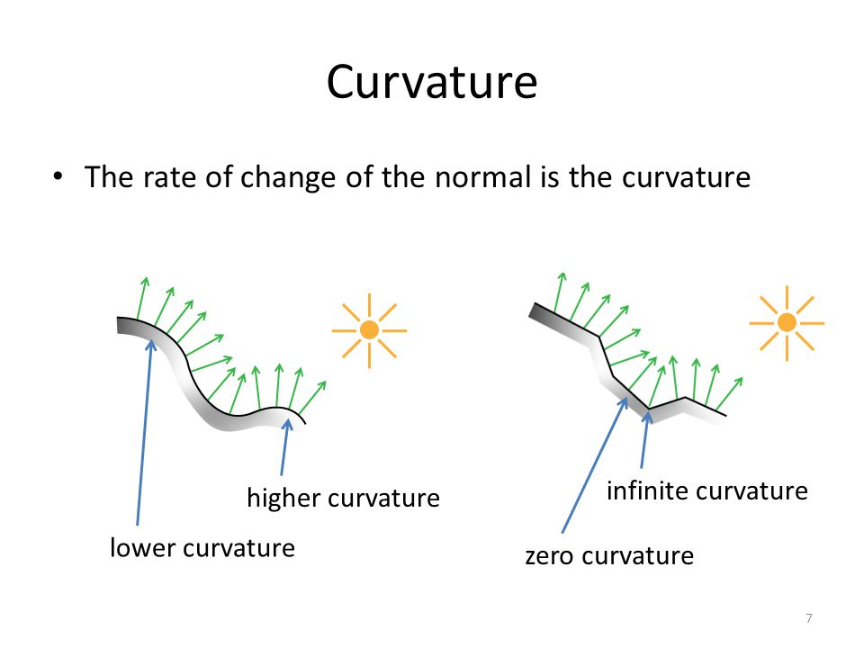Curvature A circle is a shape that has constant curvature everywhere The same is true for a line, whose curvature is zero everywhere 8