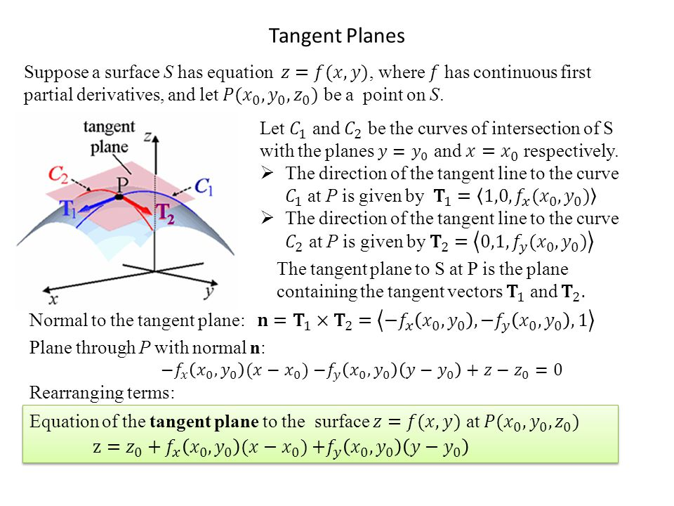 Tangent Planes Rearranging terms: