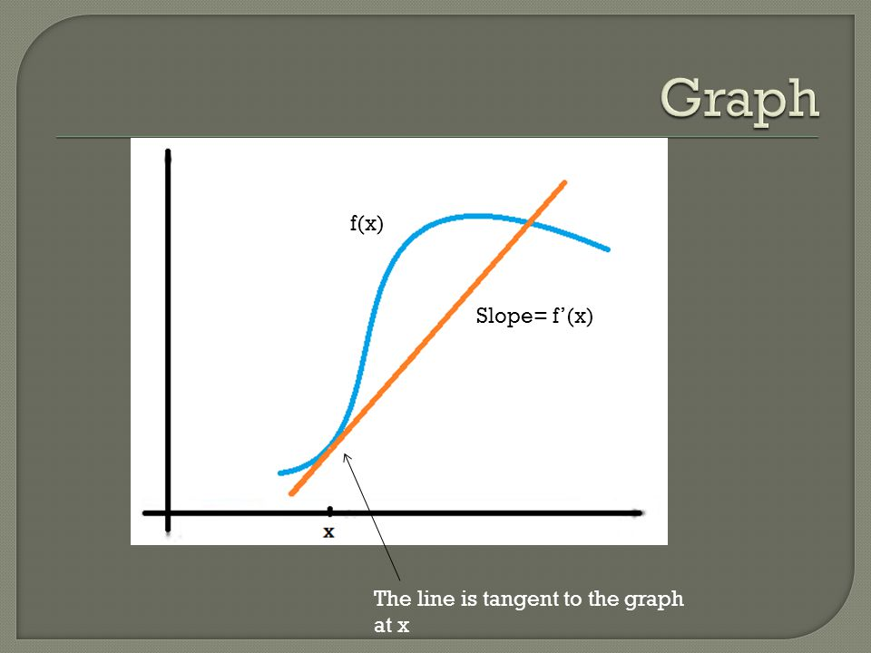 The line is tangent to the graph at x f(x) Slope= f'(x)