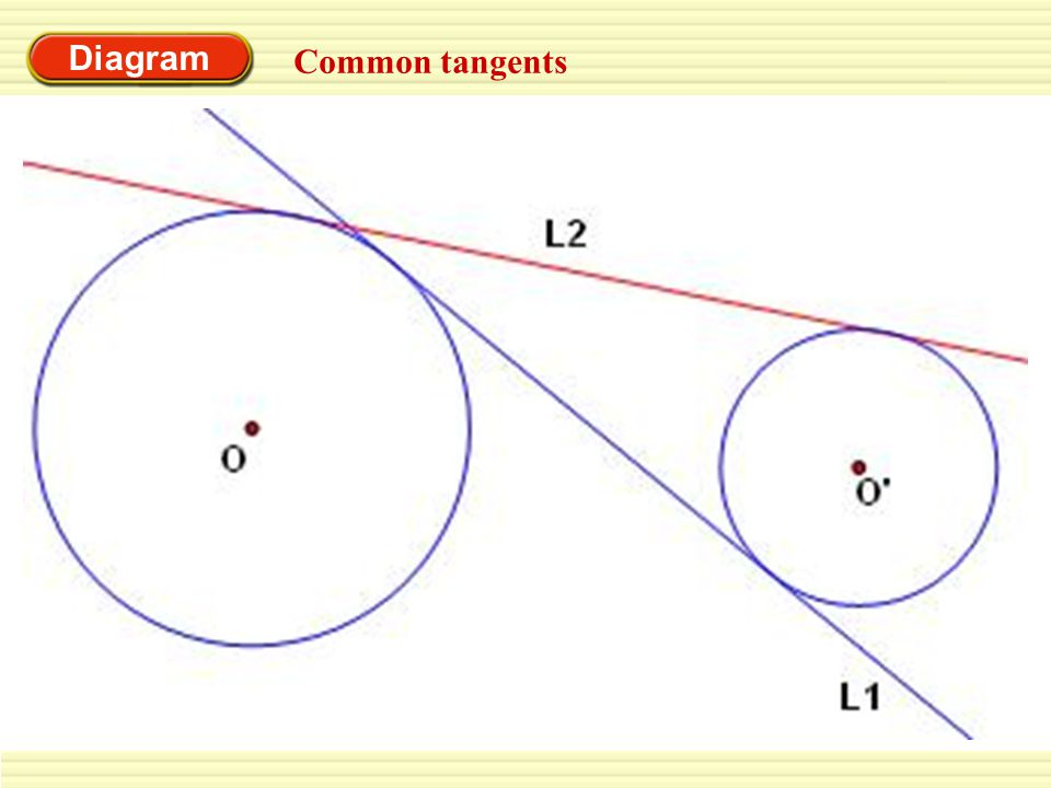 Diagram Common tangents