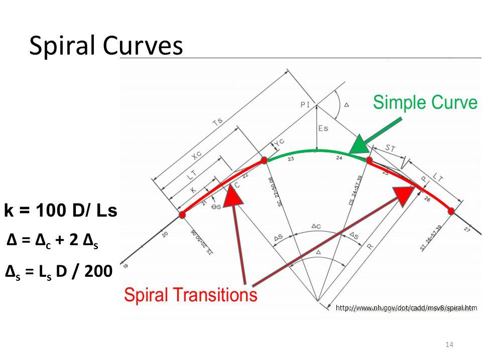 http://www.nh.gov/dot/cadd/msv8/spiral.htm Spiral Curves 14 Δ s = L s D / 200 Δ = Δ c + 2 Δ s k = 100 D/ Ls