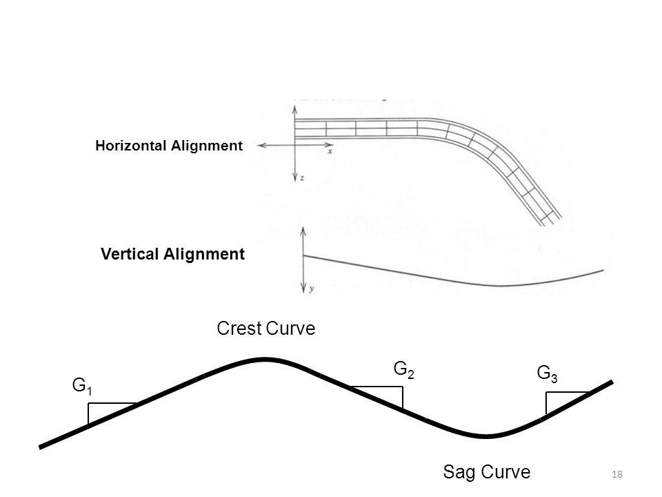 18 Horizontal Alignment Vertical Alignment Crest Curve Sag Curve G1G1 G2G2 G3G3
