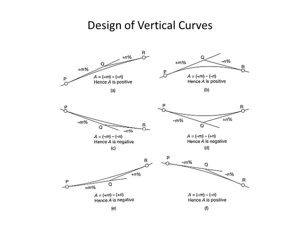 Design of Vertical Curves