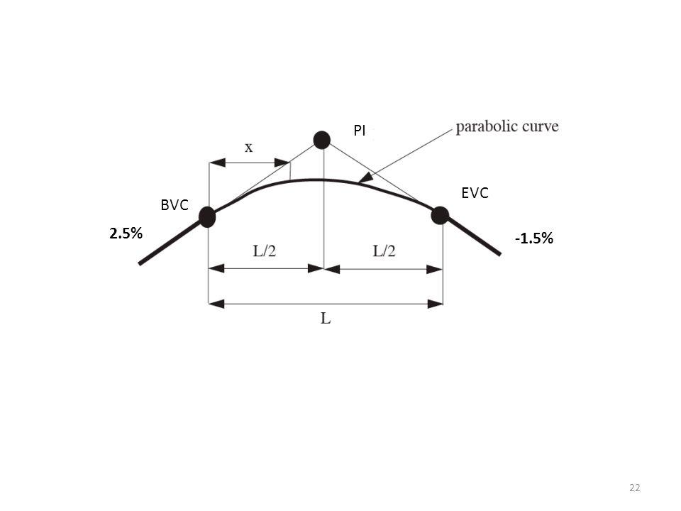 22 BVC EVC PI 2.5% -1.5%