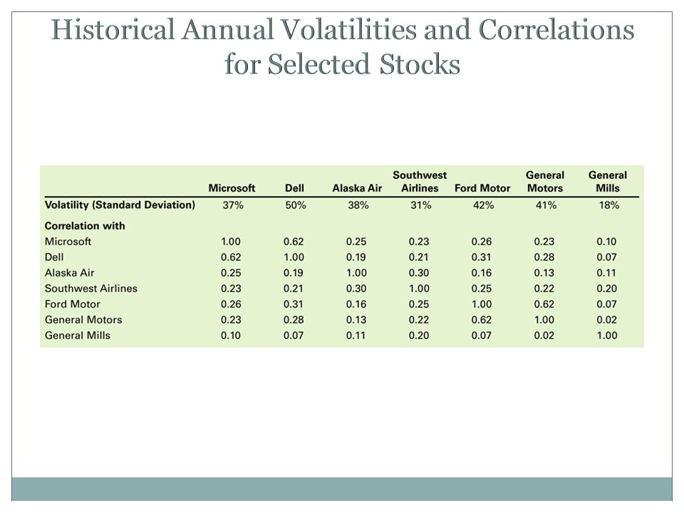 Historical Annual Volatilities and Correlations for Selected Stocks