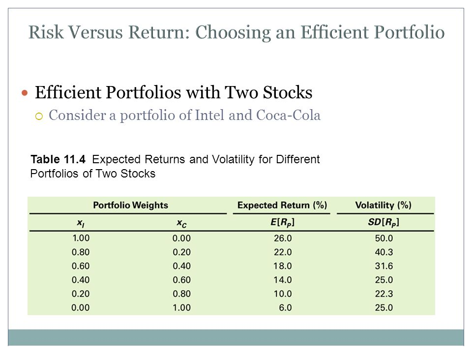 Risk Versus Return: Choosing an Efficient Portfolio Efficient Portfolios with Two Stocks  Consider a portfolio of Intel and Coca-Cola Table 11.4 Expected Returns and Volatility for Different Portfolios of Two Stocks