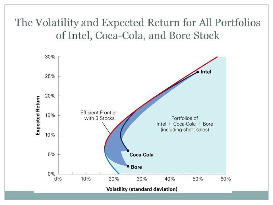 The Volatility and Expected Return for All Portfolios of Intel, Coca-Cola, and Bore Stock