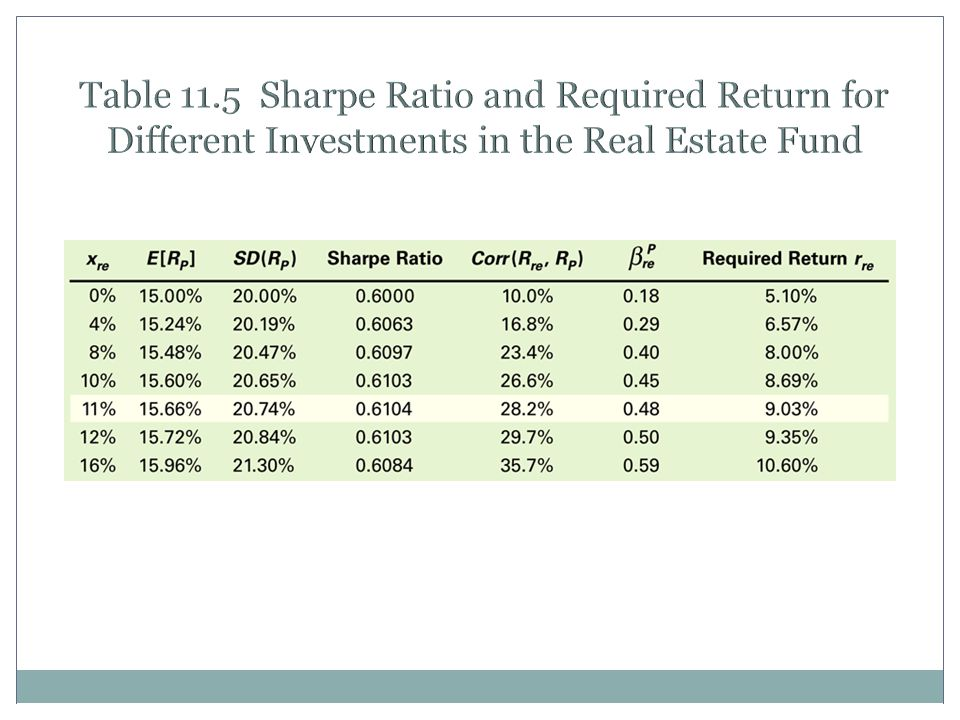 Table 11.5 Sharpe Ratio and Required Return for Different Investments in the Real Estate Fund