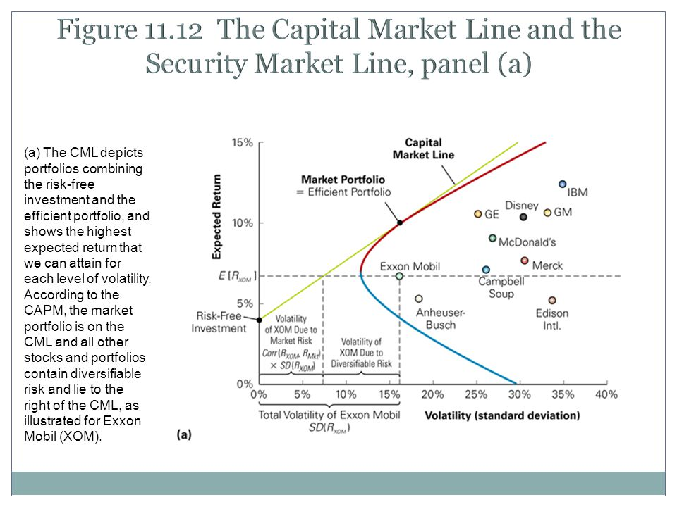 Figure 11.12 The Capital Market Line and the Security Market Line, panel (a) (a) The CML depicts portfolios combining the risk-free investment and the efficient portfolio, and shows the highest expected return that we can attain for each level of volatility.
