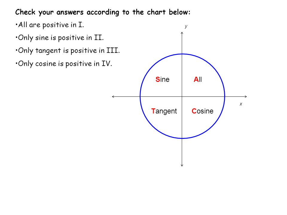 y x AllSine TangentCosine Check your answers according to the chart below: All are positive in I. Only sine is positive in II. Only tangent is positiv