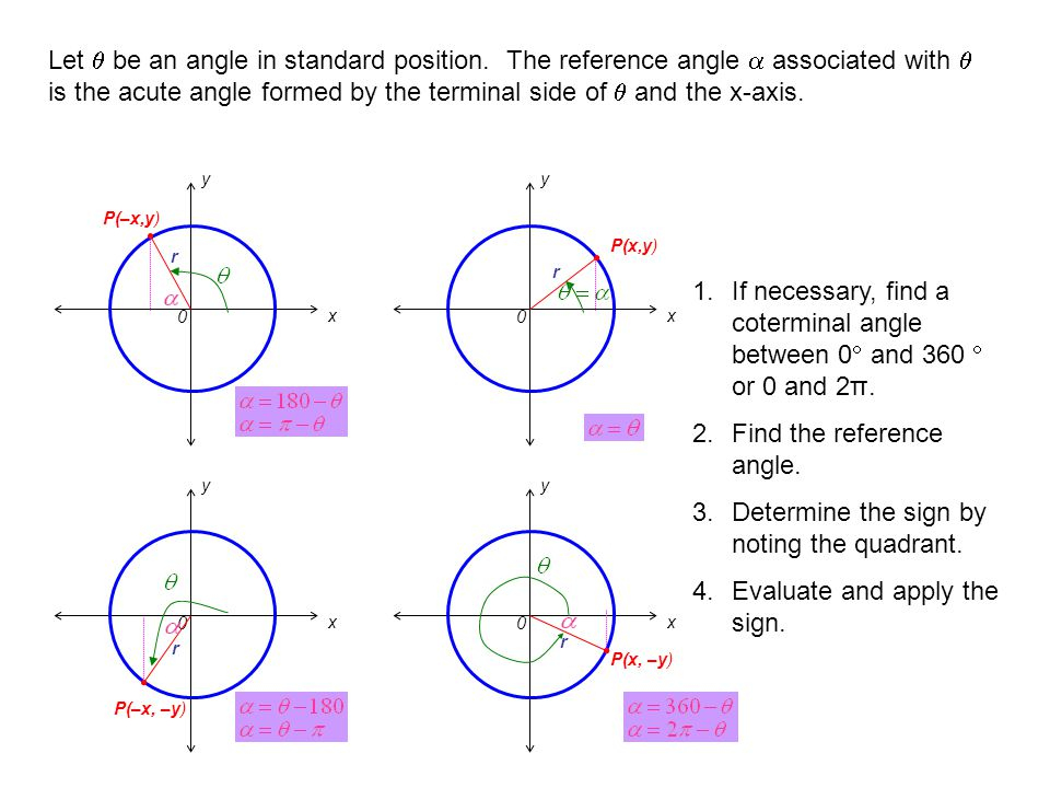 x 0 P(–x,y) r y 0 P(–x, –y) r x y P(x,y) 0 r x y 0 P(x, –y) r x y Let  be an angle in standard position. The reference angle  associated with  is t