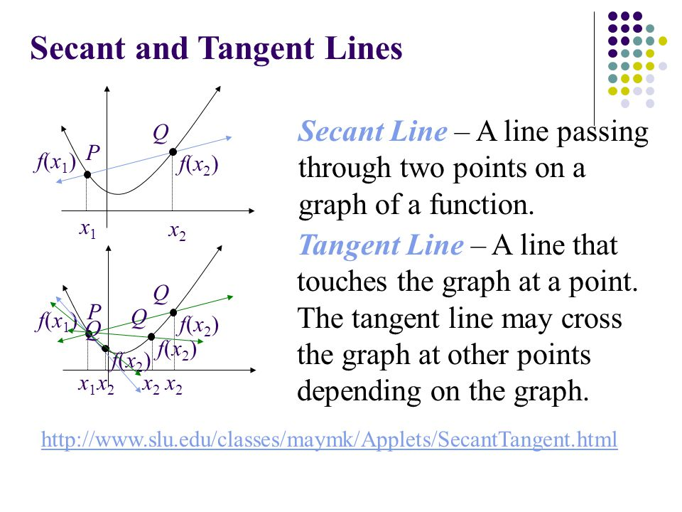 Secant and Tangent Lines f(x2)f(x2) f(x1)f(x1) x1x1 x2x2 P Q Secant Line – A line passing through two points on a graph of a function.