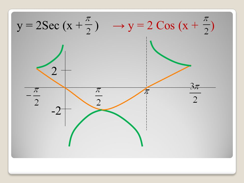 y = 2Sec (x + )→ y = 2 Cos (x + ) -2 2