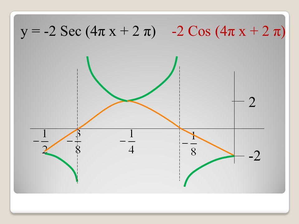 y = -2 Sec (4π x + 2 π) -2 Cos (4π x + 2 π) -2 2