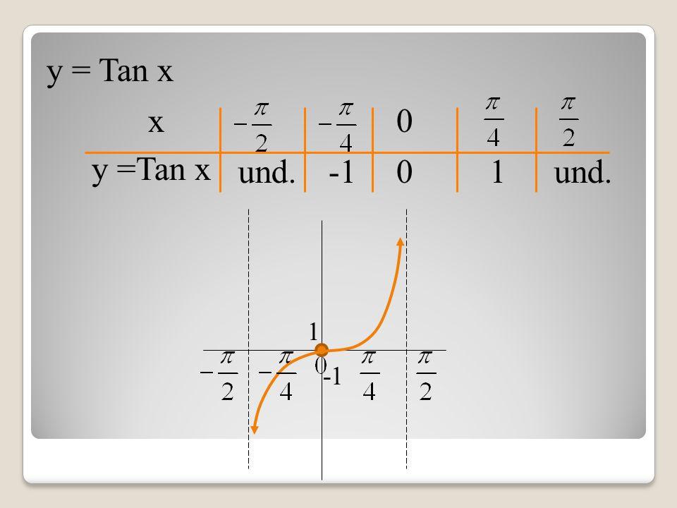 y = Tan x x und. 0 0 1 1