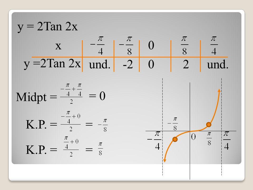 y = 2Tan 2x x und. 0 0 -22 Midpt = K.P. = = = 0