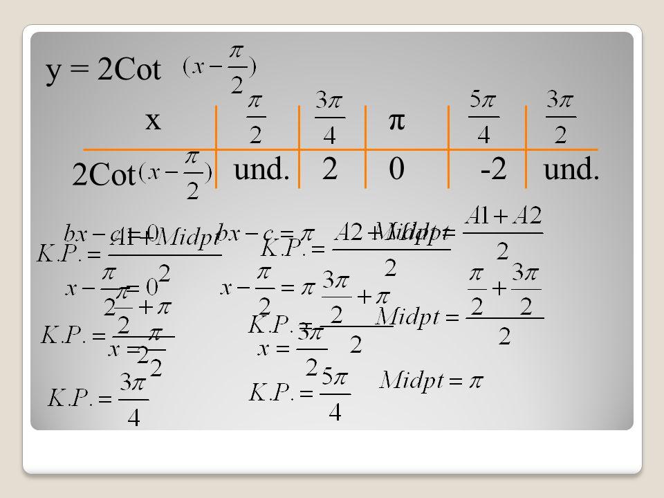y = 2Cot x und. 0 π 2-2 2Cot