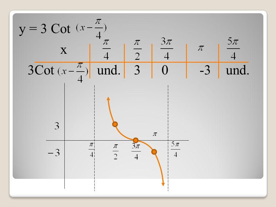 x und. 03-3 y = 3 Cot 3Cot