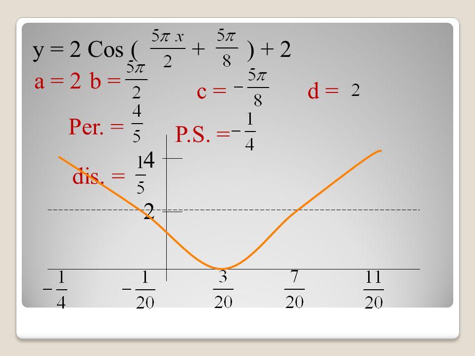 y = 2 Cos ( + ) + 2 a = 2b = Per. = dis. = c = P.S. = 2 4 d =