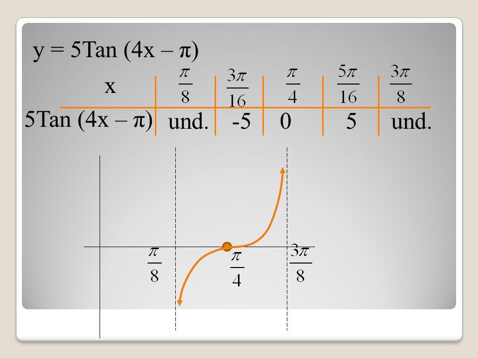 y = 5Tan (4x – π) 5Tan (4x – π) x und. 0-55