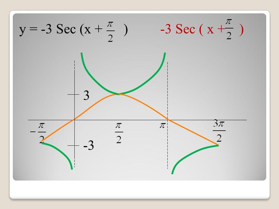 y = -3 Sec (x + ) -3 Sec ( x + ) -3 3