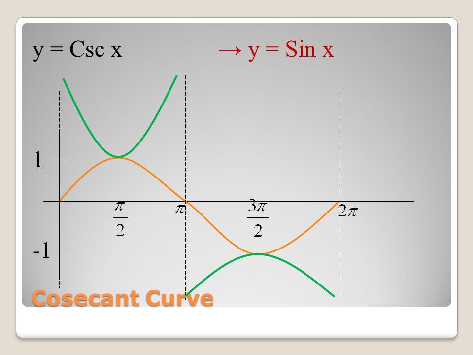 y = -2 Csc (x - )→ y = -2 Csc (x - ) - 2 2