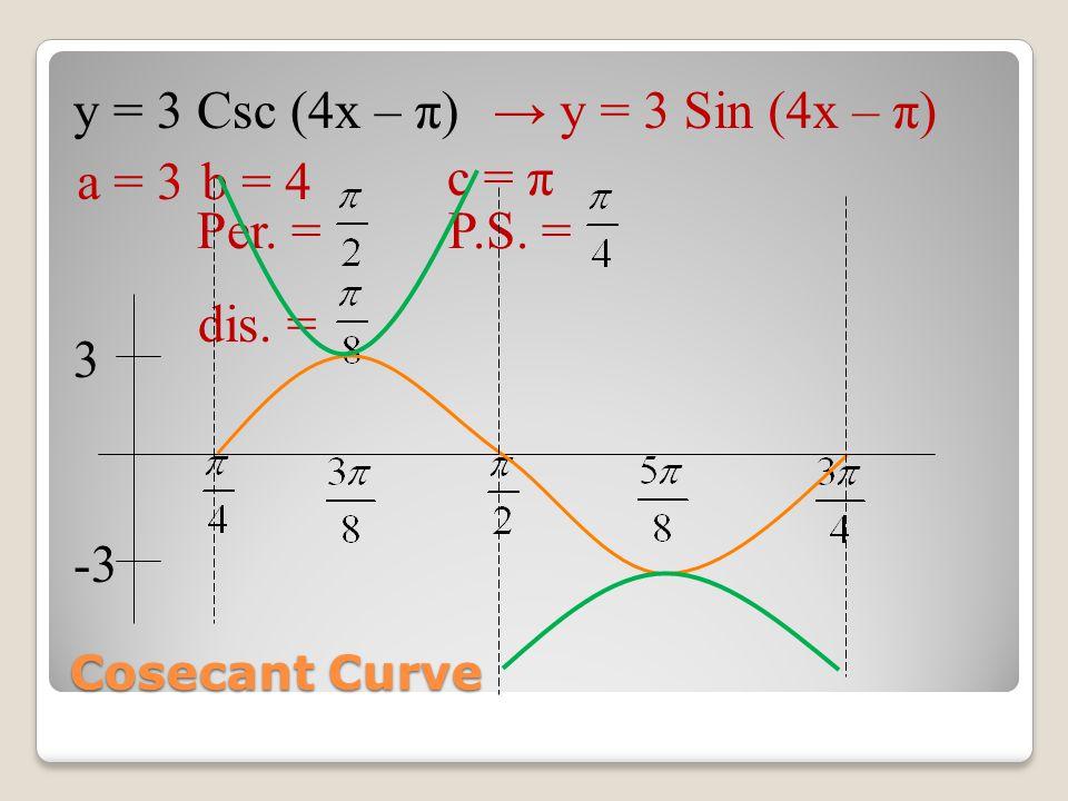 Cosecant Curve y = 3 Csc (4x – π)→ y = 3 Sin (4x – π) a = 3b = 4 Per. = dis. = c = π P.S. = -3 3