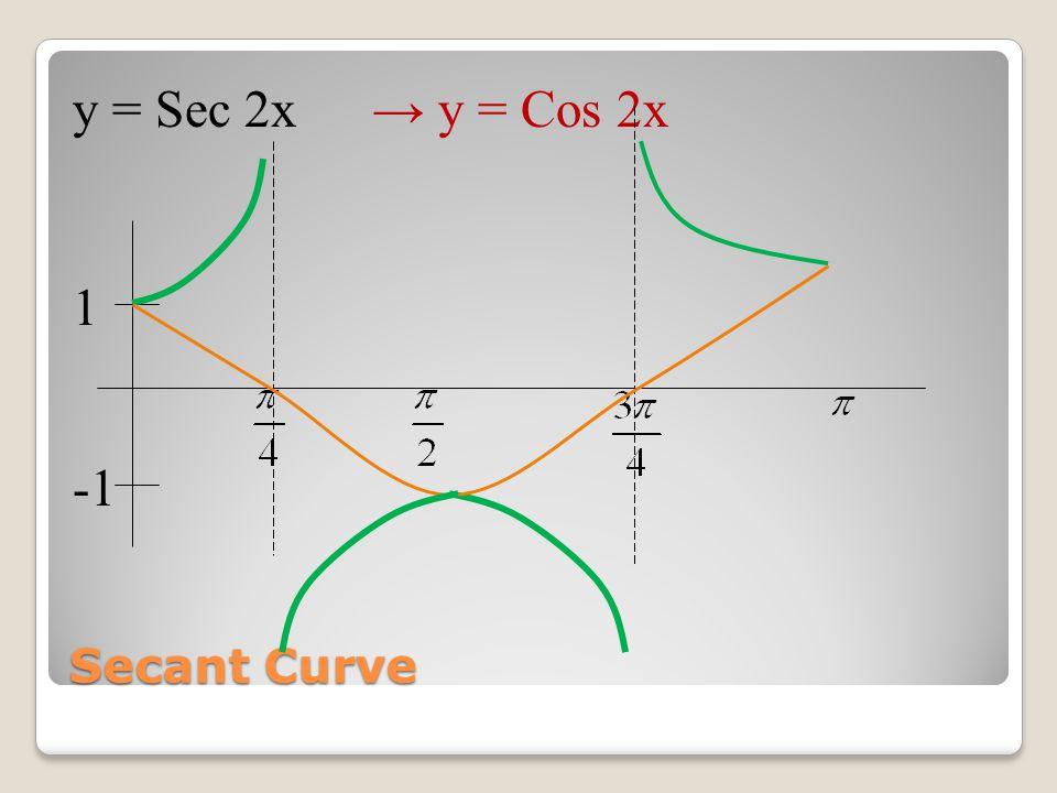 Secant Curve y = Sec x→ y = Cos x 1