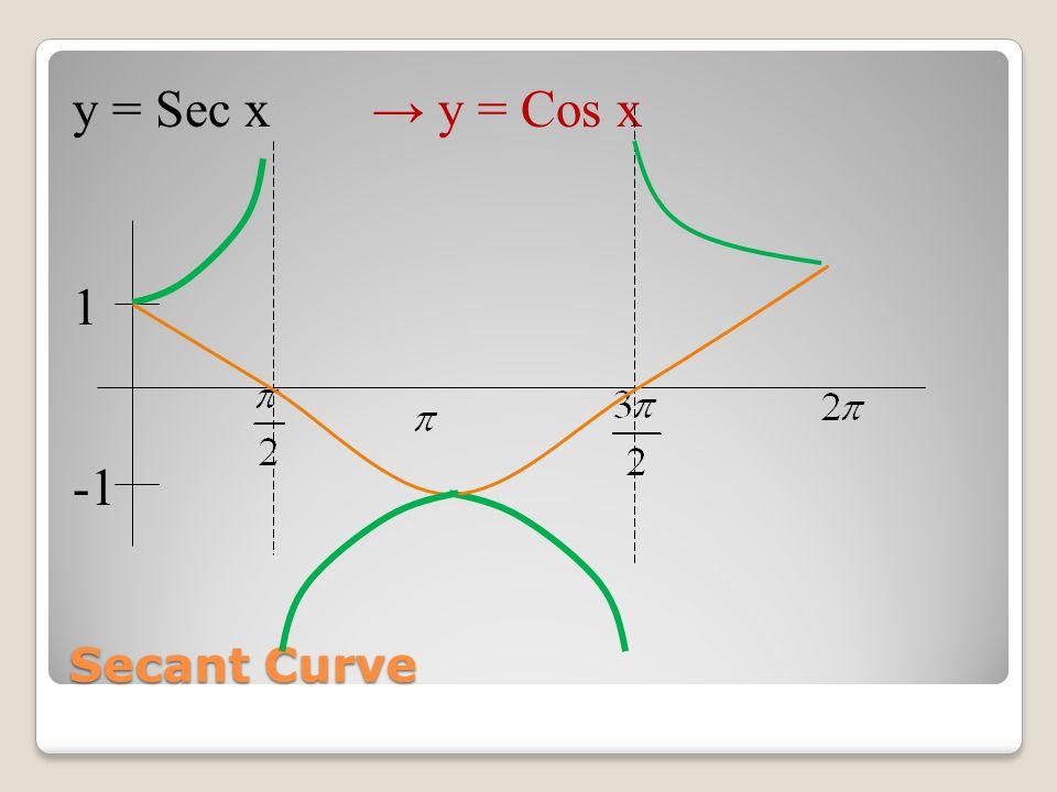 Graph these curves 1) y = 3 Csc (πx – 2π) 2) y = 2 Sec (x + ) 3) y = ½ Csc (x - ) 4) y = -2 Sec (4x + 2π)