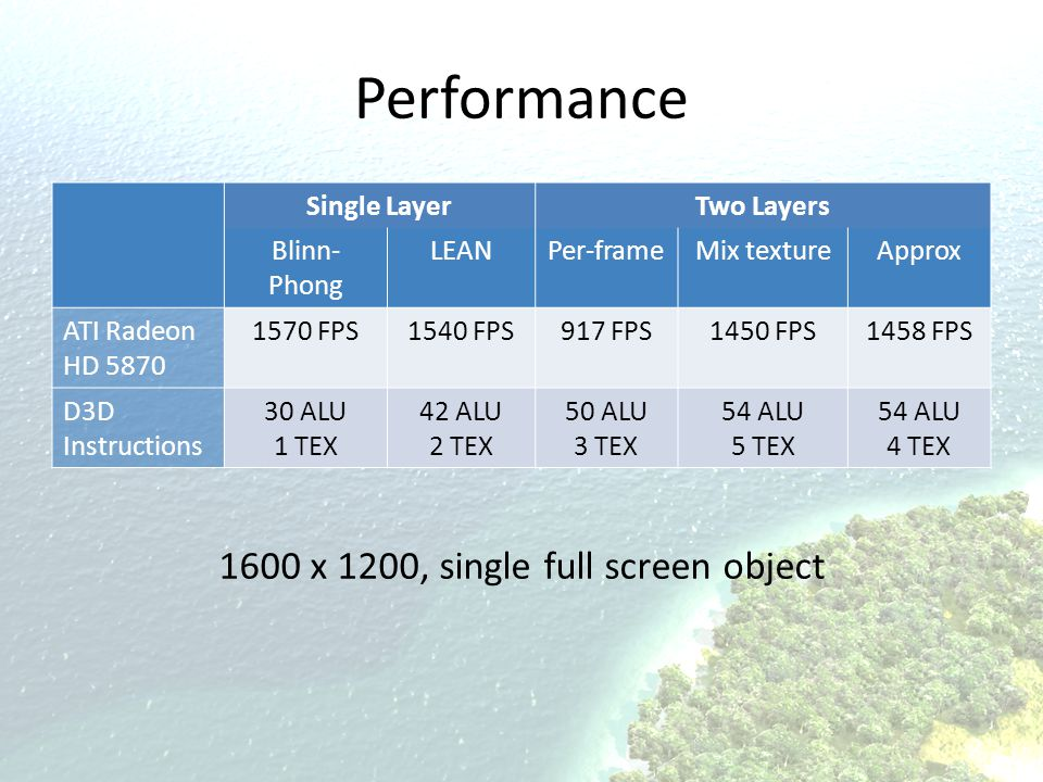 Performance Single LayerTwo Layers Blinn- Phong LEANPer-frameMix textureApprox ATI Radeon HD 5870 1570 FPS1540 FPS917 FPS1450 FPS1458 FPS D3D Instruct