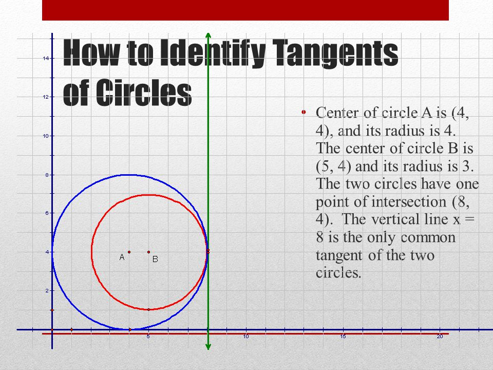 How to Identify Tangents of Circles Center of circle A is (4, 4), and its radius is 4. The center of circle B is (5, 4) and its radius is 3. The two c