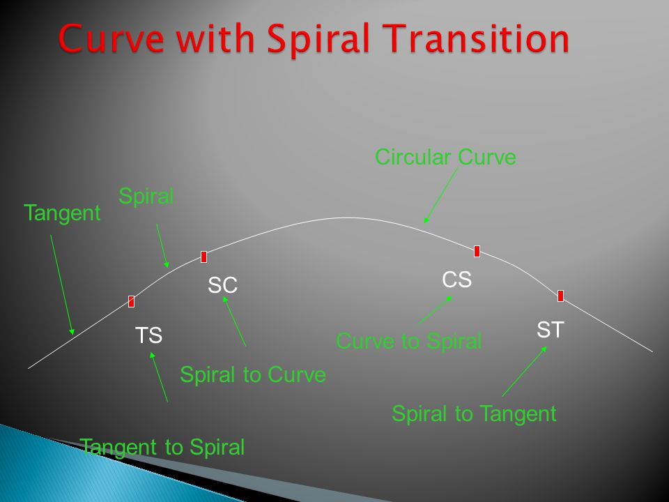 SC ST Circular Curve Tangent Tangent to Spiral Spiral to Tangent Spiral TS Spiral to Curve CS Curve to Spiral