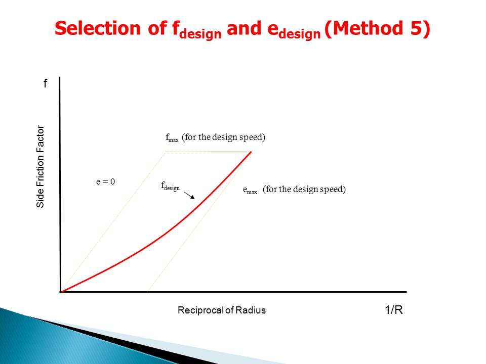 e = 0 e max (for the design speed) Reciprocal of Radius Side Friction Factor Selection of f design and e design (Method 5) f max (for the design speed) f design 1/R f